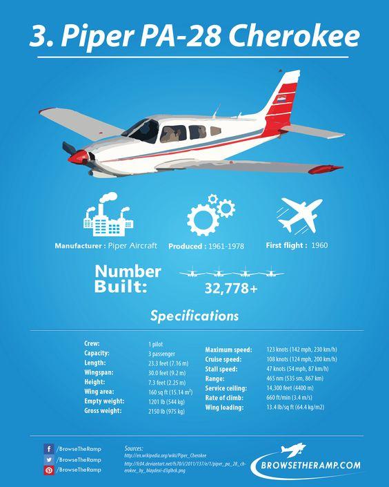 Piper PA-28 Cherokee #aviation #avgeek