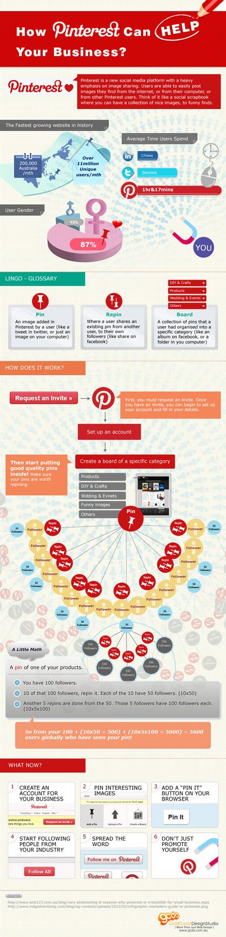 How #Pinterest can help your #business? #infographic