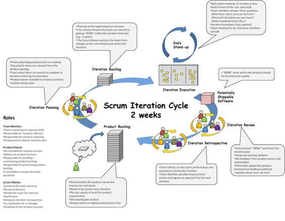 Visual Scrum Cheat Sheet  Project Management