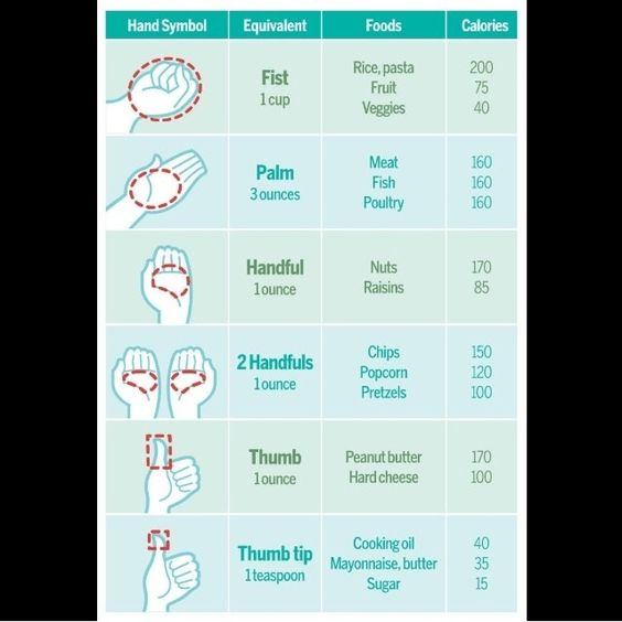 Helpful tips for measuring portions