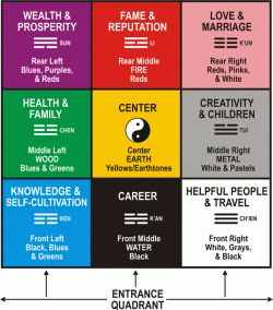 Feng Shui loves the number 9 and all multiples because there are nine areas in your home.