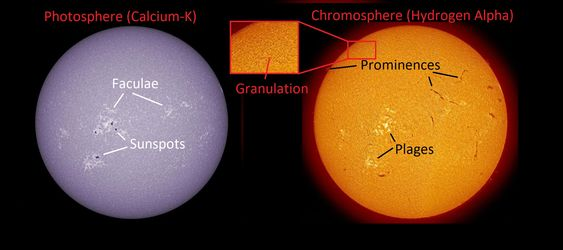 A guide to features on the Sun. The left view in Calcium-K shows the photosphere and is similar to a standard whitelight view, and the right view shows features in the chromosphere in hydrogen-alpha. Credit: Paul Stewart annotations by Dave Dickinson