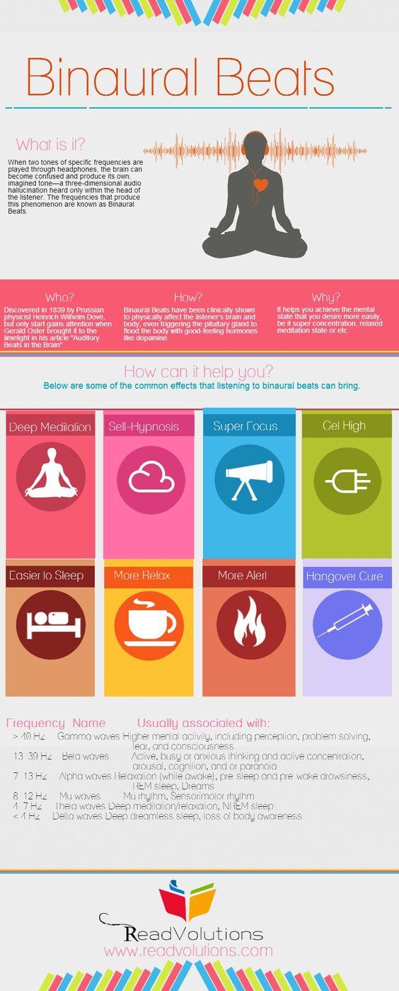 Binaural Beats | @Piktochart Infographic | @readvolutions.com: