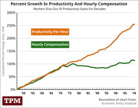 The orange line represents how much your work productivity has increased in 40 years. The green line represents how much you get paid for your work.  By Talking Points Memo.