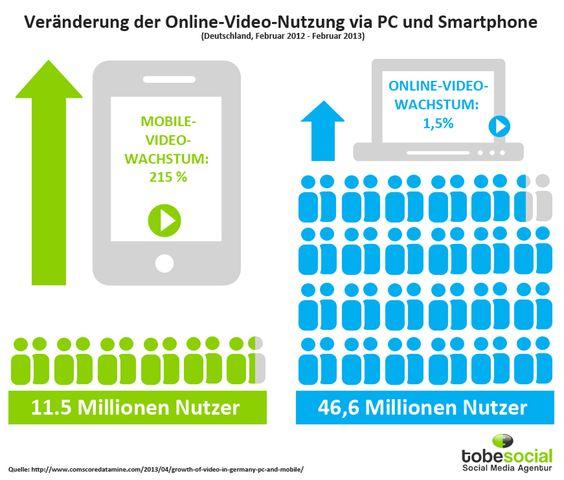 Die Infografik zeigt, wie sich die Nutzung von Online-Videos durch mobile Endgeräte verändert hat. http://tobesocial.de/blog/infografik-veraenderung-nutzung-online-videos-mobile-marketing-pc-smartphone-videonutzung