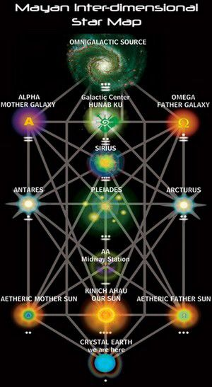 Tree of life. Star Map.