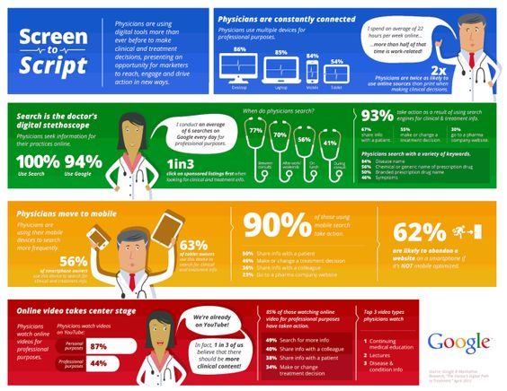 Herramientas digitales que usan los médicos