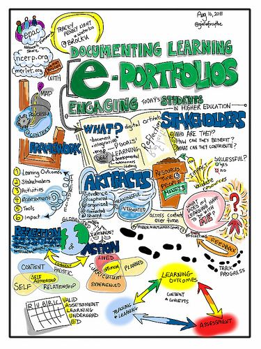 Documenting Learning. Electronic Portfolios: Engaging Today's Students in Higher Education | Flickr - Photo Sharing!