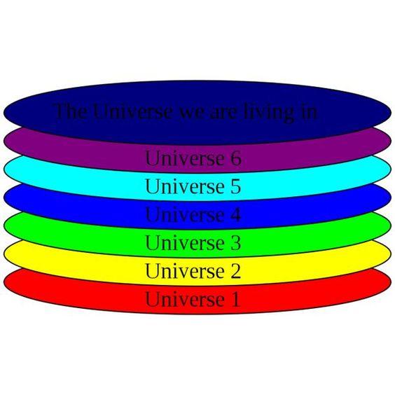 Multiple Universes: