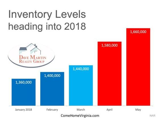 homes for sale increased sharply during 2018 home buyer season Northern Virginia