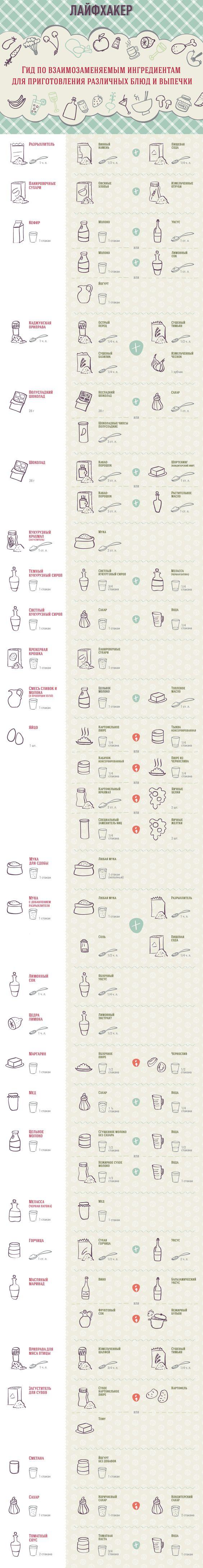 Чем заменить недостающий ингредиент при приготовлении блюда: