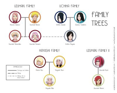 naruto shippuden characters family tree - Google Search ...