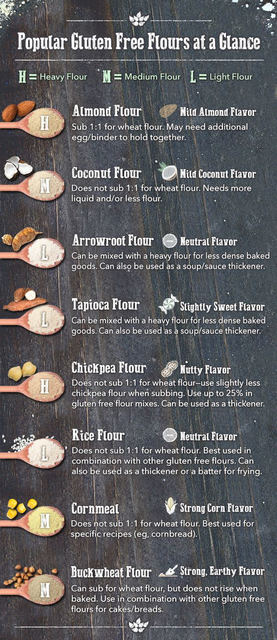 gluten free flours substitution and flavor guide: