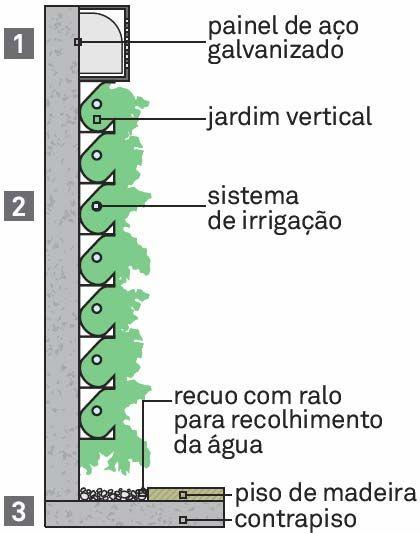 O ar-condicionado (1) fica escondido atrs de um painel de ao galvanizado com pintura eletrosttica. O excesso de gua do sistema de irrigao (2) do jardim (Irrigamatic), que mescla quatro tipos de plantas fixadas em blocos cermicos, cai sobre um recuo de 35 cm no piso coberto com cascalho de telha (3).