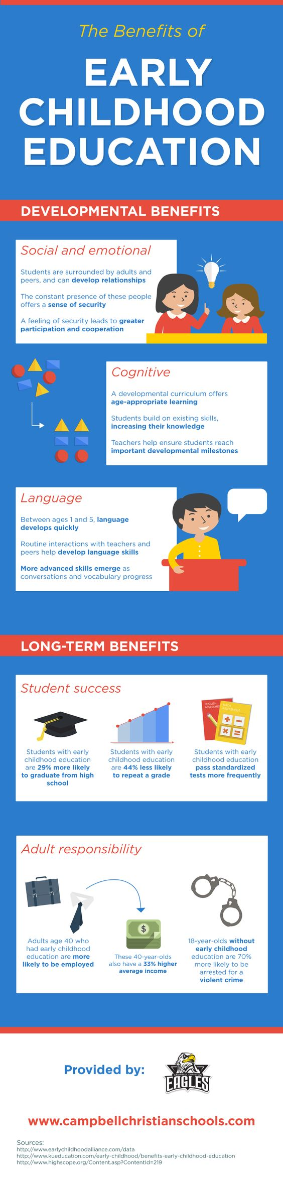 Did you know that students with early childhood education are 44% less likely than their peers to repeat a grade? Discover other reasons to enroll your child in an education program starting a young age on this infographic from a private school in Campbell.
