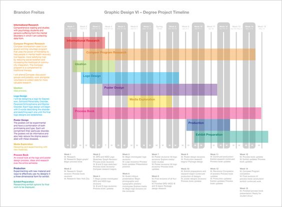 Degree Project Timeline (2012) I designed, organized and - gantt chart