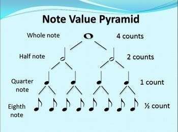 Quarter Notes And Eighth Notes ... note - 4 co...
