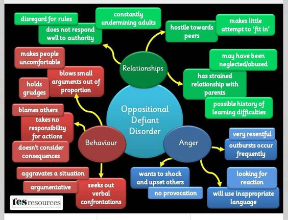 Oppositional Defiant Disorder behavior chart: bullshit. i think this is called 'being a teenager'. this makes me shudder.