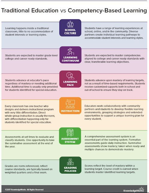 20traditional Competency Based Education Competency Based Competency Based Learning