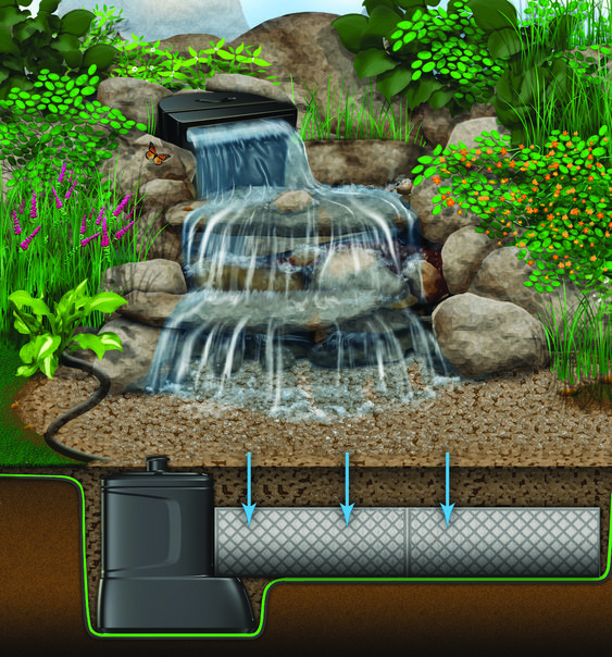 Pondless Waterfall Diagram - a beautiful way to recycle rainwater.  For an aquatic landscaper in the San Francisco Bay area, visit: http://frenchswaterscapesllc.com/site/