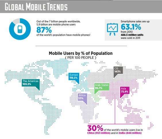 5.9 Bilhões de pessoas já são usuários Mobile.