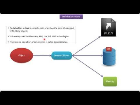 What Is Java Serialization V1 Java Io Java Tutorial Youtube