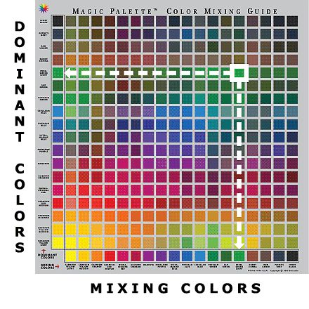 Ken Bromley Art Supplies - Color Mixing Guides. Good image for trying to work up how to minimise cocking up colour mixing.