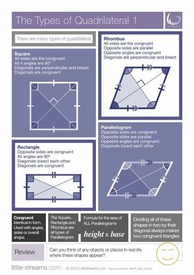 Types of Quadrilateral | Posters on the many different kinds of quadrilateral from LittleStreams on TeachersNotebook.com -  (5 pages)  - This is a completely FREE set of two posters on the types of quadrilateral. All of the main types are featured and grouped together into their similar properties.