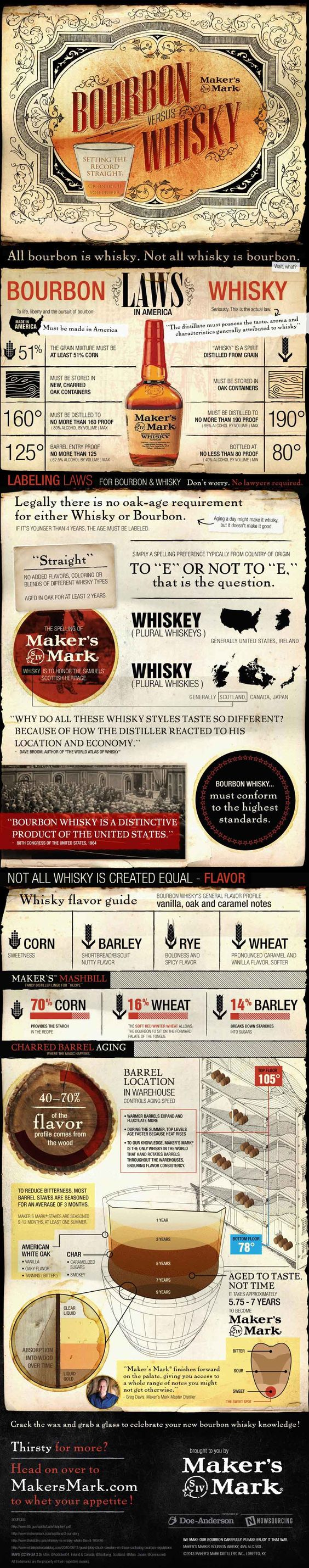 One of the best infographic-type breakdowns on a very pleasing subject #bourbon -vs- #whiskey