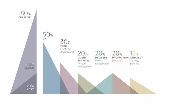 infographics.. by siwen li; #info graphics