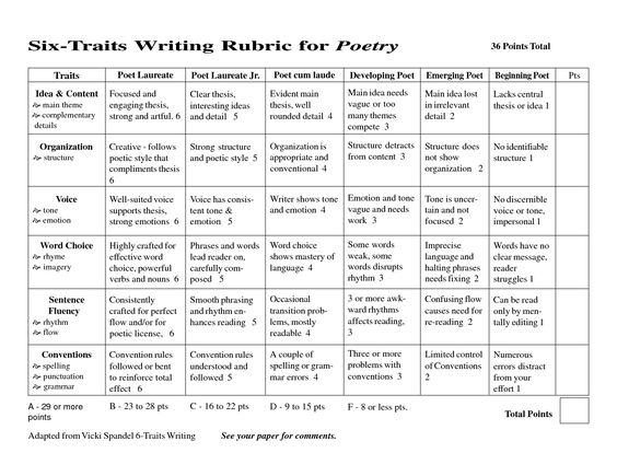 rubric for creative writing middle school Below you'll find reading and writing rubrics for teachers, for classroom and home school use there are several different rubric formats available including rubrics for reading response, reading journal assessment, reading comprehension, peer reading review, essay writing and more.