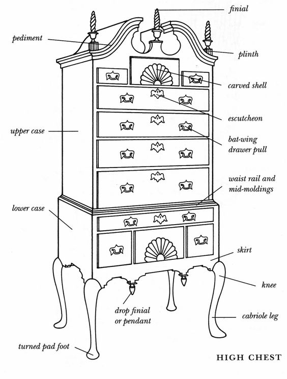 Diagram Of A High Chest