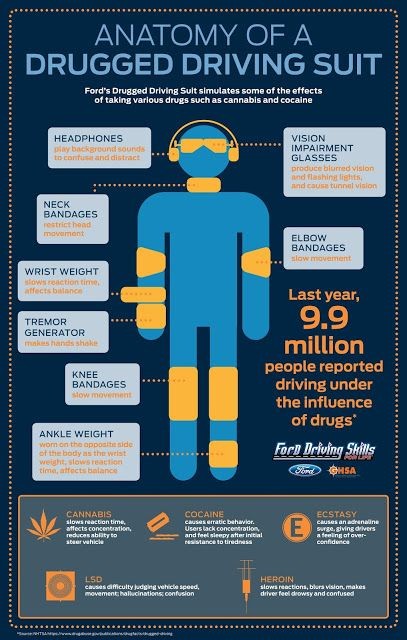 Ford Designed a Drugged Driving Suit to Teach Drivers a Lesson