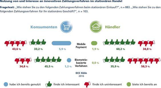 Nutzung von und Interesse an innovativen #Zahlungsverfahren im #stationären #Handel #MobilePayment #Biometrie