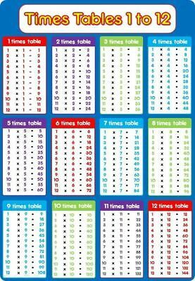 Times Table A4 Laminated Poster Blue Maths Multiplication Educational Resource Times Tables Math Time Math