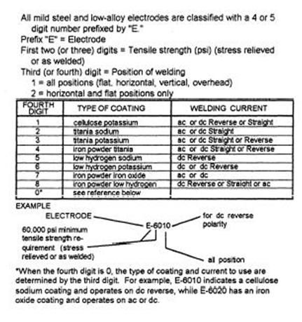 AWS stick electrode numbering system | Mechanic's Corner ...