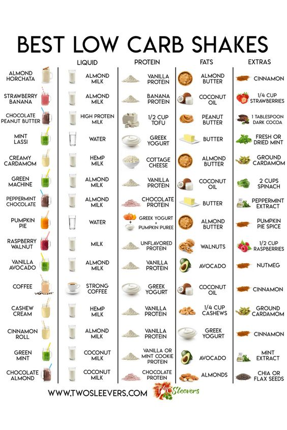 Best Low Carb Protein Shakes You HAVE to try! | With easy-to-read chart!
