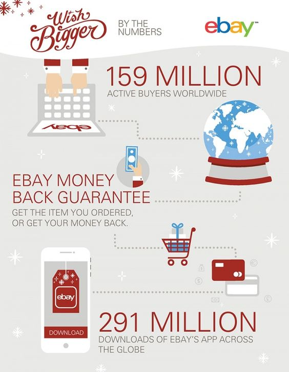 Shop the World: By the Numbers Take a look at how and why #eBay is a premiere destination for holiday shopping