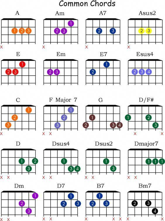 Learn About Cool Guitar Chords 9998 Guitarchords Guitar Chords Beginner Guitar Fretboard Music Theory Guitar