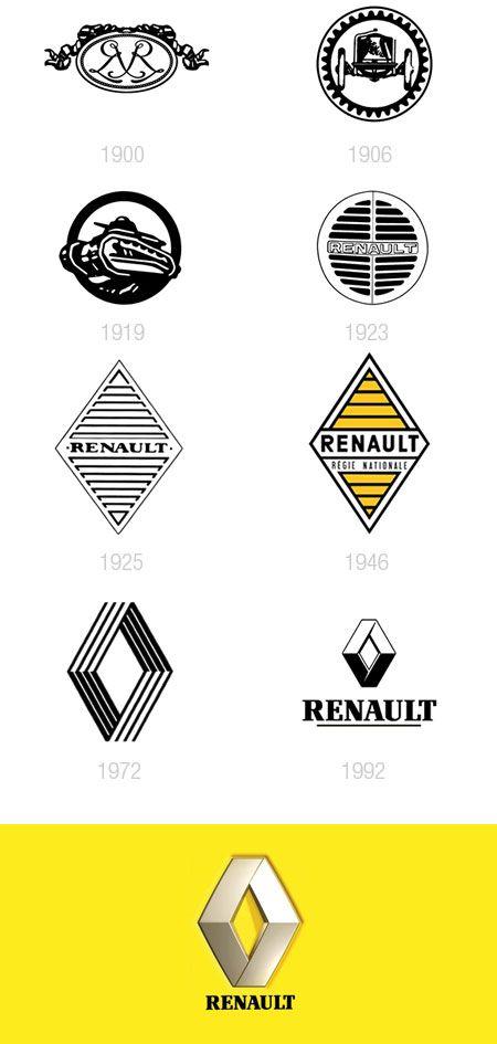 L'évolution des logos des constructeurs automobiles - La boite verte