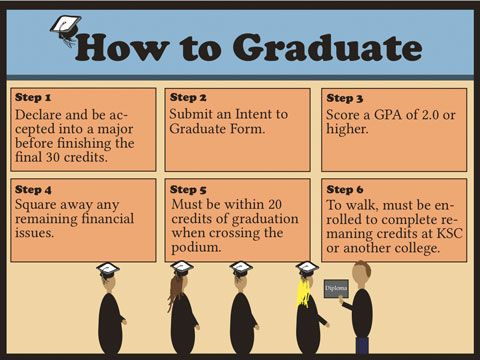 College Degreess College Degrees In Order