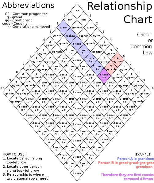 free relationship chart] relationship chart by alice ramsay free ...