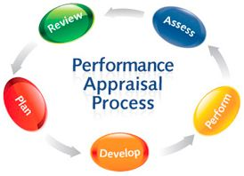 A performance appraisal is a review and discussion of an