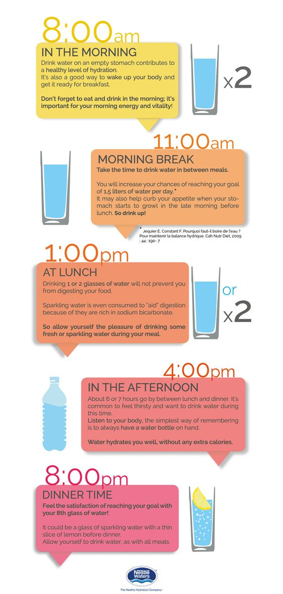 Staying Hydrated: Best Times of Day to Drink Water. {Infographic} While some of us are disciplined enough to hydrate our body regularly, the vast majority of us fail to replenish our water sources at the right time.: