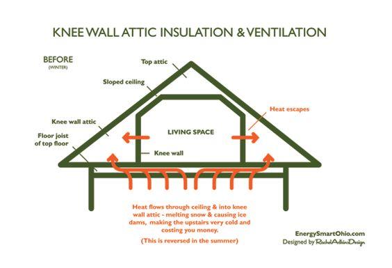 foil board installation instructions