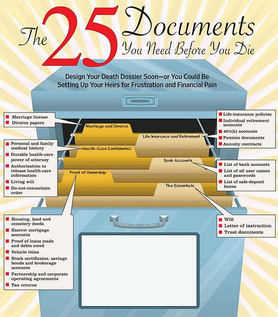 The important documents for when you die. Plan for these things, it'll happen…