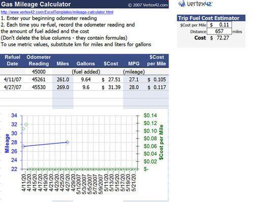 Gas Mileage Log And Calculator Http Westernmotodrags Com Mileage Reimbursement Form Template Excel Templates Microsoft Excel Excel Budget