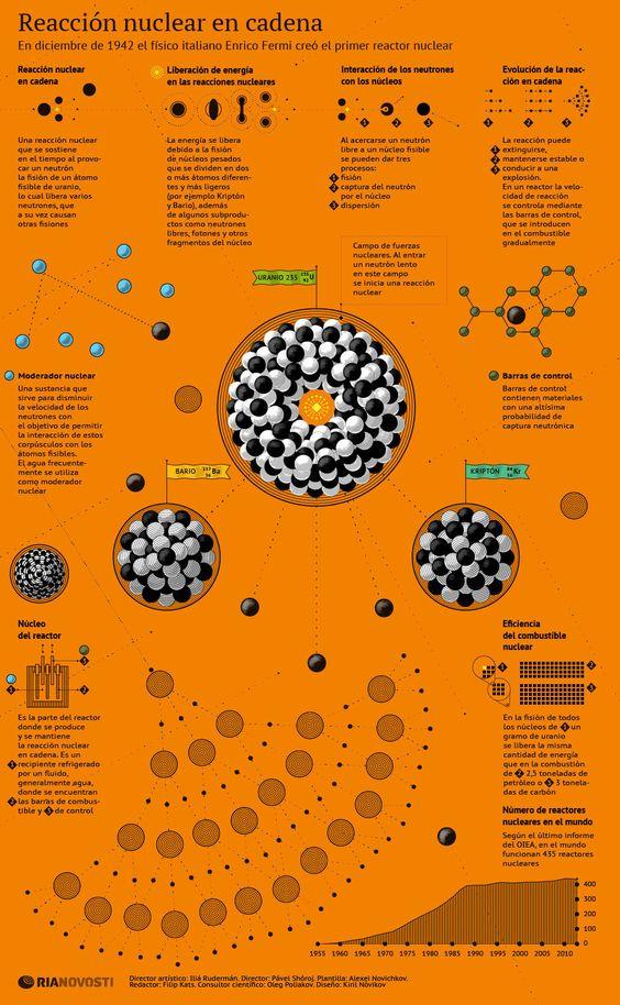 Reacción nuclear en cadena #infografia
