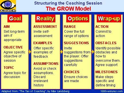 The Grow Coaching Model Coaching Pinterest Models