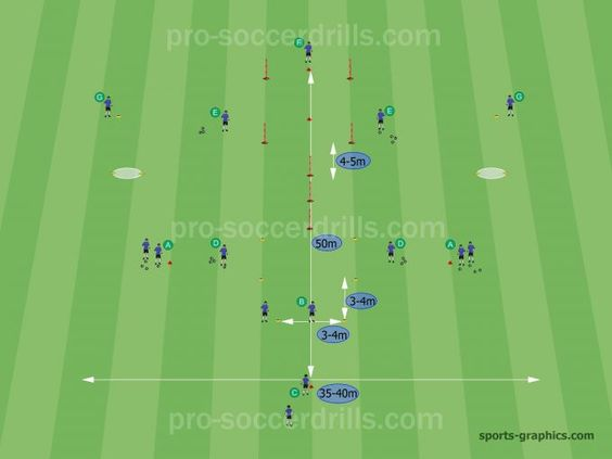 Improve the Technical Skills in Complex Way Dribbling Rondo - what are technical skills
